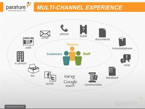 Email marketing software and managed services provider, Delivra ...